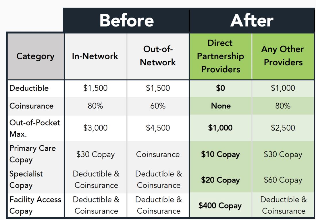 Direct Partnership Savings at a Glance